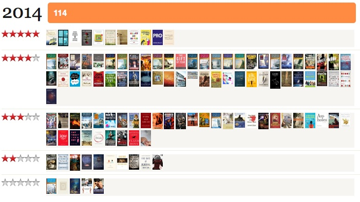 2014 books on Goodreads